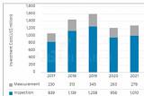 OLED 모바일 기기용 검사·측정장비, 2021년까지 7조 성장 전망