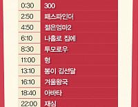TV 주말의 영화… 채널cgvㆍOCN, 300ㆍ재심ㆍ아수라ㆍ럭키 등