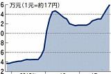 중국발 '리튬 전쟁' 일어나나…중국기업 공세에 리튬 가격 사상 최고 수준