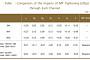 기준금리 25bp 인상시 은행개방도에 따라 가계대출금리상승 11bp차