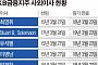 우여곡절 끝 윤종규-허인 체제 출범 ... 노사갈등·조직안정 ...