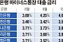은행 마이너스통장 금리 또 인상… 최대 0.76%p 올려