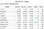 [장외시황] 비즈니스온커뮤니케이션 공모청약 경쟁률 1075.91대 1