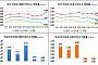 전국 아파트 매매가 소폭 상승·전세가 보합…서울 매매가, 강남권 영향에 0.24%↑