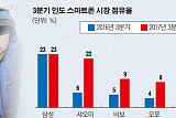 '넥스트 차이나'13억 인도, 삼성-샤오미 2차 대전