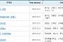 아파트투유, '안양 센트럴 헤센'·'제주성산 위듀파크' 등 청약 당첨자 발표