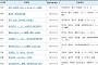아파트투유, '동탄2신도시 C-9블록 동양 파라곤'·'안동 코오롱하늘채' 등 청약 당첨자 발표