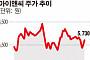 [SP]아이앤씨, 中 음성인식 IoT Wi-Fi 칩 1000만대 규모 공급 계약