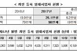 '임대등록 활성화 방안' 후 한달, 7348명 임대 등록…전년比 114%↑