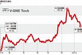 [새내기주 대분석] 브이원텍, '中OLED 생산 확대' 수혜 기업…신규 '2차전지 사업' 결실 기대