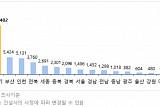 2월 수도권서 2만2109가구 입주물량 공급