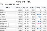[장외시황] 에코마이스터 '5주 최고가'… 한국코러스, 오콘 ↑