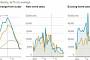 중국, 주택시장 냉각 조짐…정부 2년 간의 규제 약발 먹히나