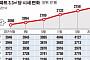 [데이터 뉴스] 서울 아파트값 3.3㎡당 2179만 원 '경기도의 2배'