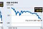 글로벌 가상화폐 시장, 한국발 악재에 와르르