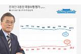 문재인 대통령 국정지지율 '하락 지속' 67.1% … 민주당 48.9%