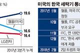 거세지는 美 통상압력… 속타는 삼성-LG