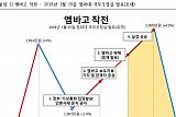 """하태경 """"정부가 가상화폐 세력…엠바고 '40분' 작전 시간으로 충분"""""""