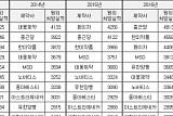 [BioS] '종근당 저력과 유한 상승세'..외래처방 판도변화 기류