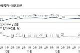 文대통령 국정지지도 67% … 16주만에 60%대