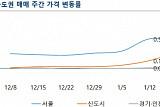 정부 대대적 압박 앞에 상승세 누그러진 서울 아파트...한 주간 0.53%↑