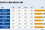 시중은행 마이너스통장 금리 4% 돌파...국민 4.83% 가장 높아