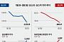[베스트&워스트] 지난주 코스닥, SBI인베스트먼트 대주주의 리플 파트너십 체결에 72%↑