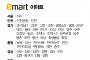 [클립뉴스] 설날 대형마트 휴무일... 이마트ㆍ롯데마트ㆍ홈플러스 2월 16일(금) 휴무점