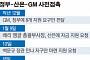 'GM 뒷북 대응' 정부·산은이 禍 키웠다