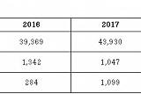 ㈜코오롱 지난해 매출액 4조3930억 원…전년比 11.6% ↑
