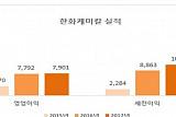 한화케미칼 지난해 매출 9억3418억 원…전년比 0.90%↑