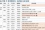 [금주의 분양캘린더]3월 첫째 주, '성복역롯데캐슬파크나인' 등 전국 2787가구 분양