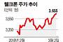 [봄 테마주] 올 봄 대장주는 '미세먼지'…관련주 '주목'