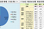 한국, 병상수·의료장비·의료이용 OECD 평균 웃돌아