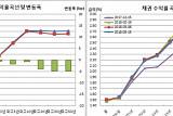 [채권마감] 불플랫 30-10년 역전 한달만 최대, 무역분쟁+이주열+50년입찰호조