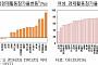 여성 경제활동참가율 OECD 19개국중 15위..여성 참여 늘려야 성장률·삶의질 향상