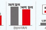"""국회 예정처 """"올해 실질 GDP 성장률 3.0%"""""""