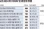 11년 만의 결실 '송산그린시티', 내년까지 6446가구 입주