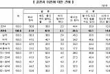 """[한국의 사회지표] 미혼남 60%ㆍ미혼녀 70% """"결혼 안 해도 돼"""""""