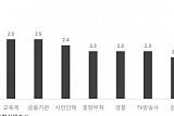 [한국의 사회지표] 국회 신뢰도, 4점 만점에 1.8점 최하