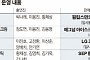 합병 앞둔 CJ오쇼핑 CJ E&M 의기투합... '코빅 마켓' 선봬