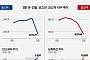 [베스트&워스트] 지난주 코스닥, 남화토건 남북 경제협력으로 건설주 수혜 기대에 44%↑