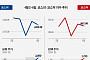 [베스트&워스트] 지난주 코스닥, 윈팩 62.74% 급등...공장 증축 기대감 호재