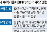 [회계변혁③]수주기업 '고무줄 회계' 사라진다...조선3사 공동 대응