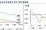 서울 재건축 아파트 가격 상승 30주만에 최저...계속되는 시장 위축