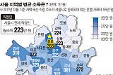 [데이터 뉴스] 서울 직장인 月평균 소득 223만 원…종로구 355만 원 '1위'