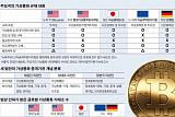[경제 리포트] 韓 가상화폐 규제 '걸음마'… 글로벌 입법화에 발맞춰야