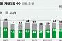 일평균 거래액 13.8조 '신기록'…증권주 '주목'