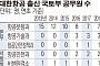 [단독] '칼피아(KAL+마피아)' 차단한다더니…`땅콩 회항'후 오히려 늘었다
