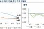 강남구 아파트 31주만에 하락세...뚜렷해진 서울 약세
